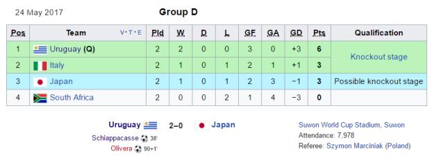 GroupD2