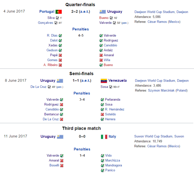 uruguayresults3
